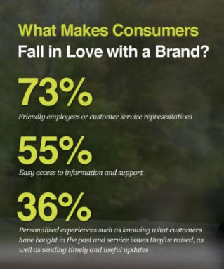 what makes consumers fall in love with a brand