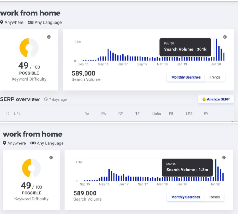 searches for work from home increased during the pandemic