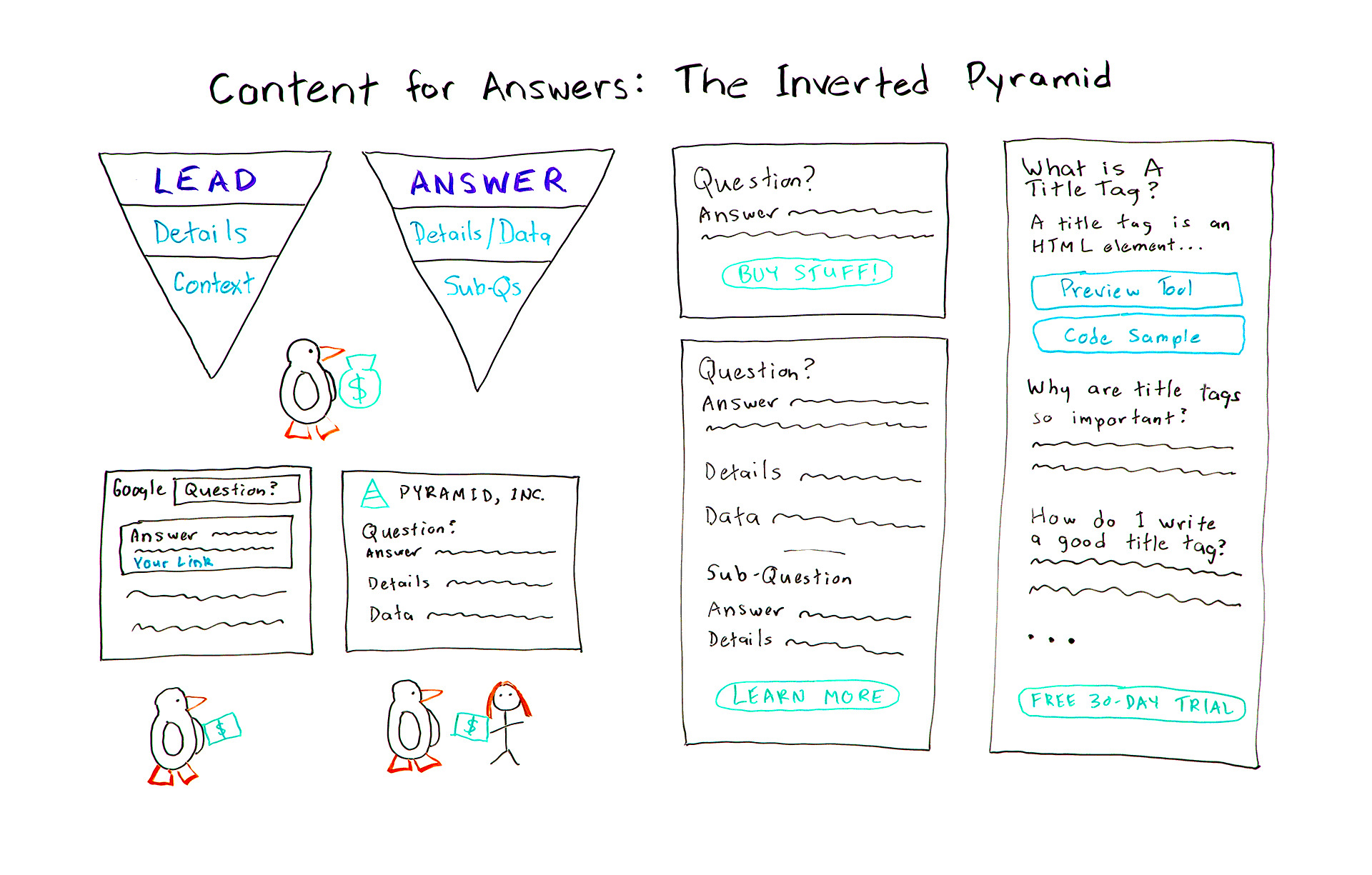 inverted pyramid for content