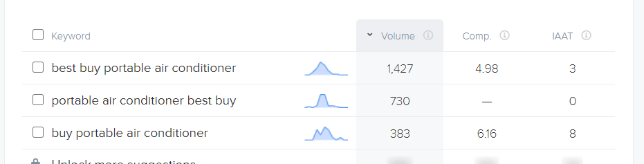 keyword volume as a vanity metric