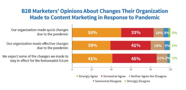 cmi content marketing pandemic pivot