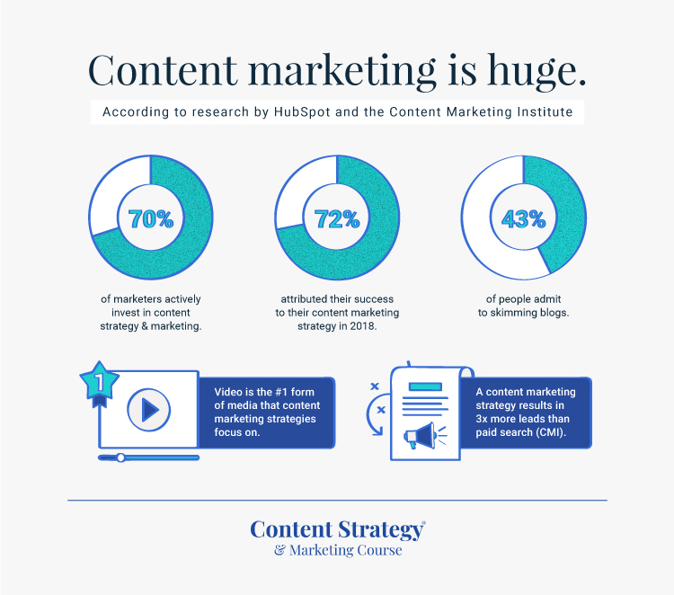 Content marketing is huge