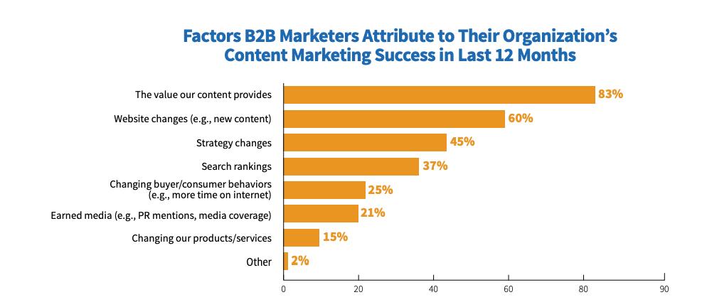 cmi factors contributing to content success