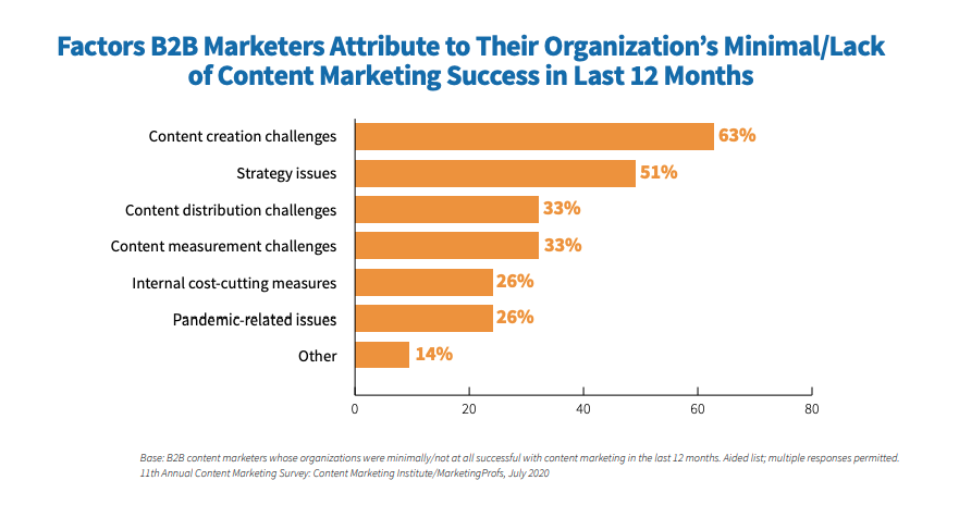 cmi factors contributing to lack of content success