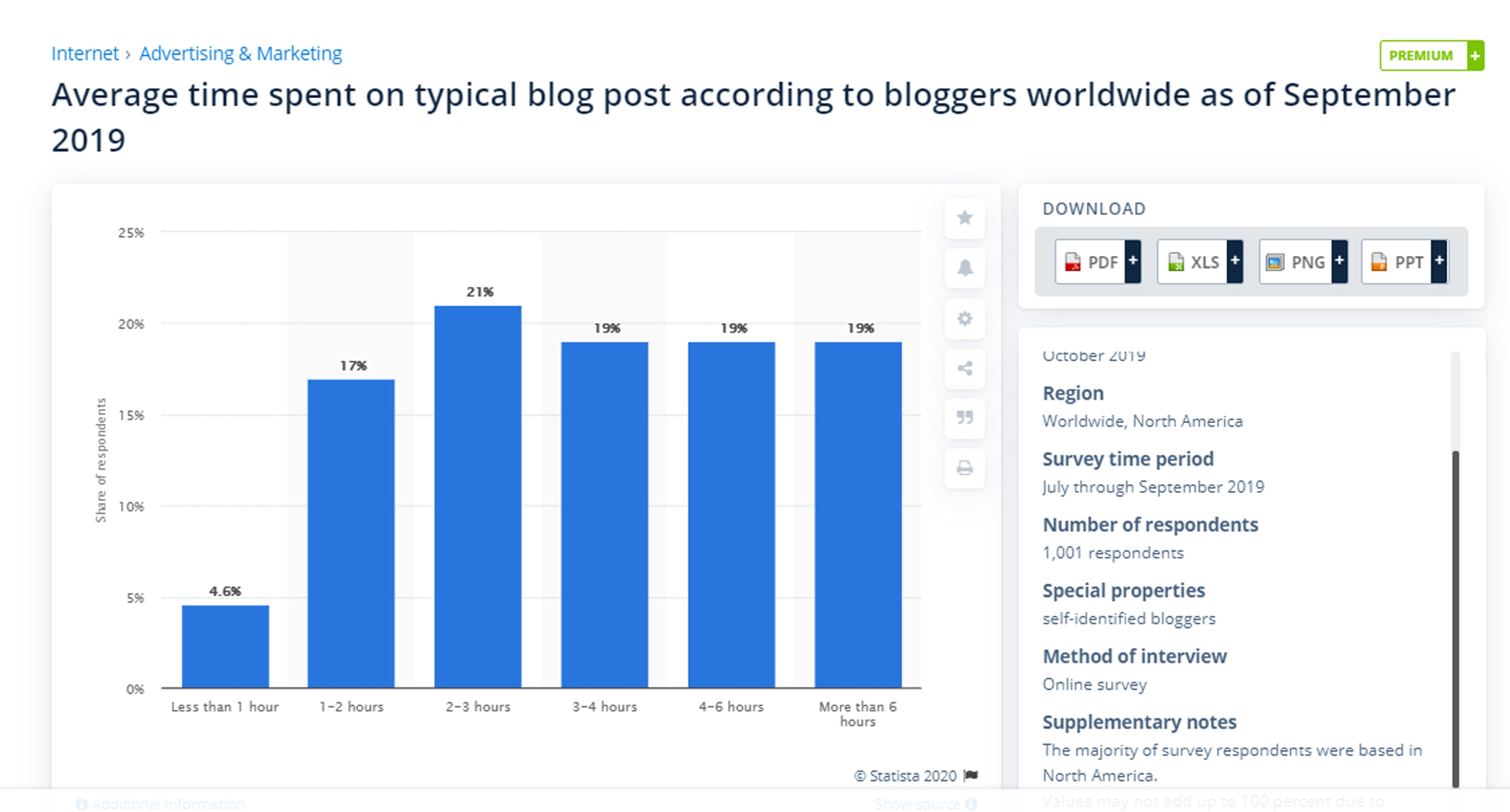 Average time spent on typical blog post