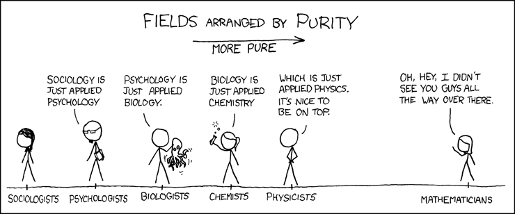 fields arranged by purity
