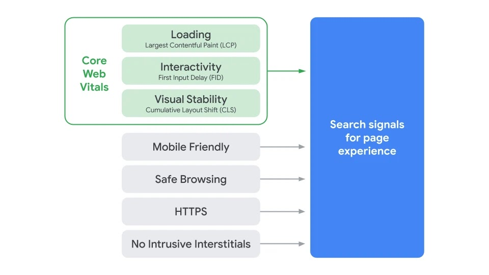 Google page experience and core web vitals