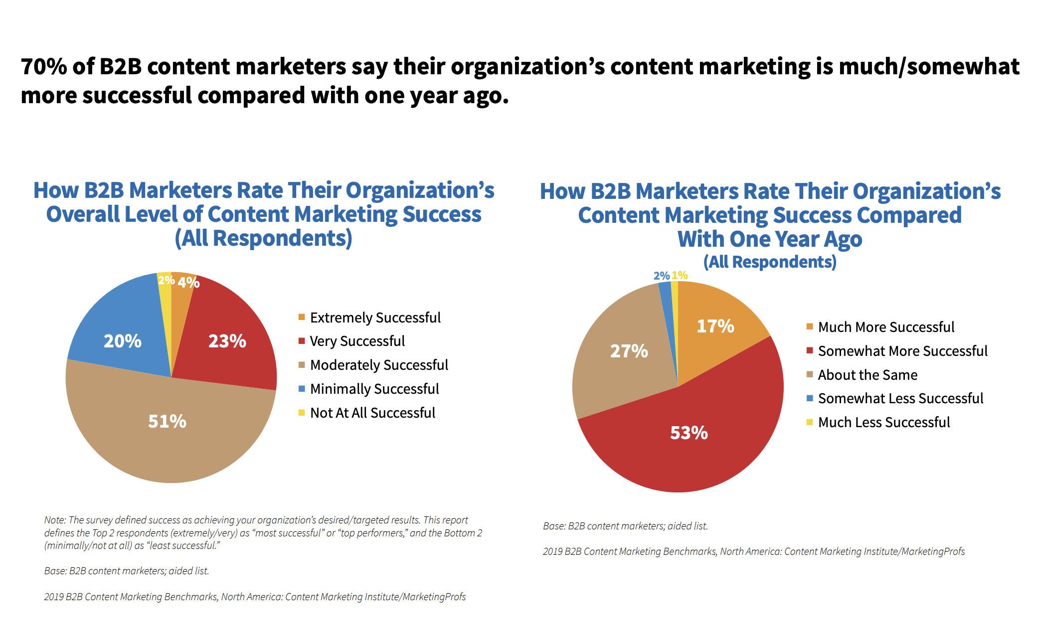 27% of marketers very or extremely successful