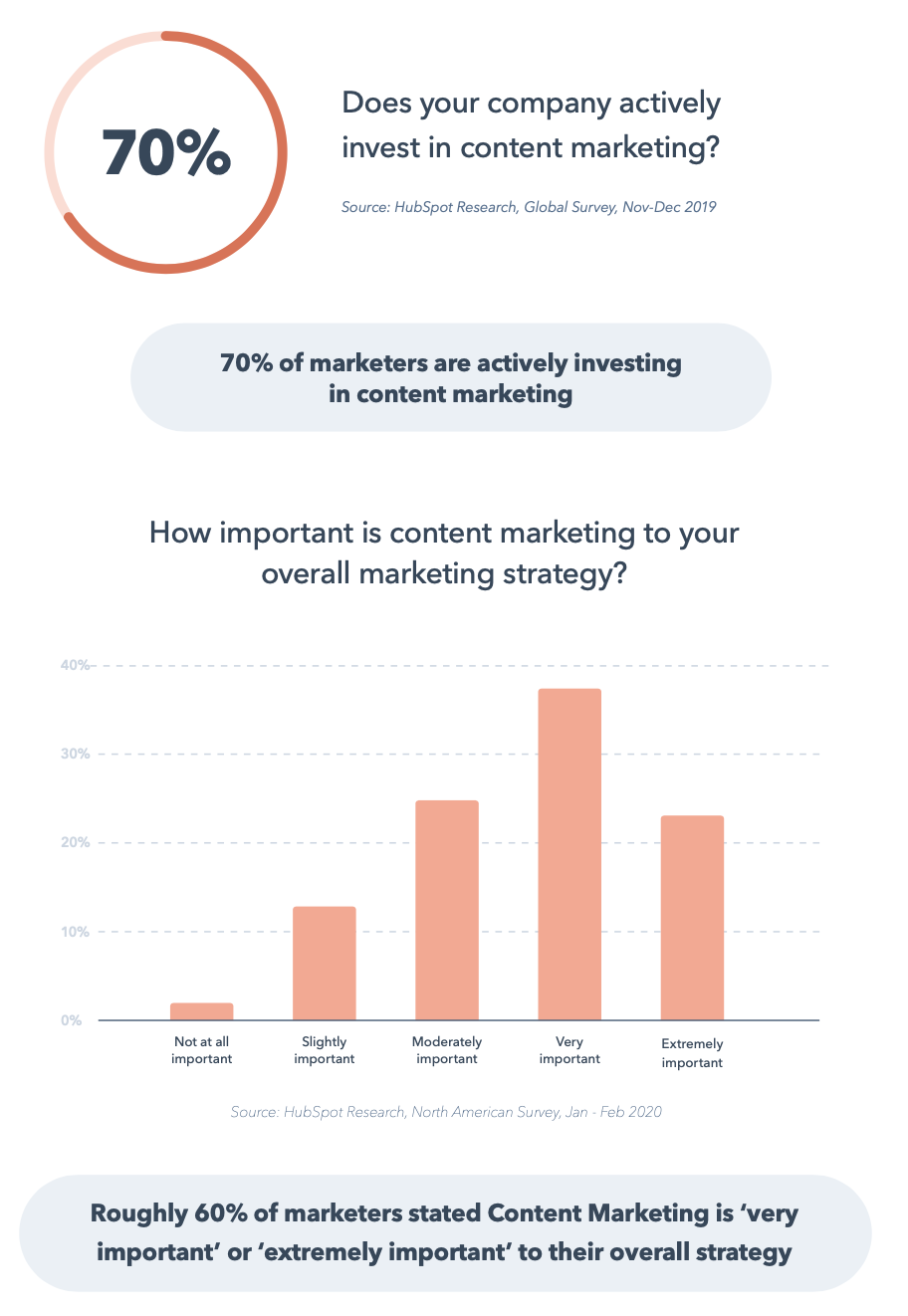 70% of marketers invest in content