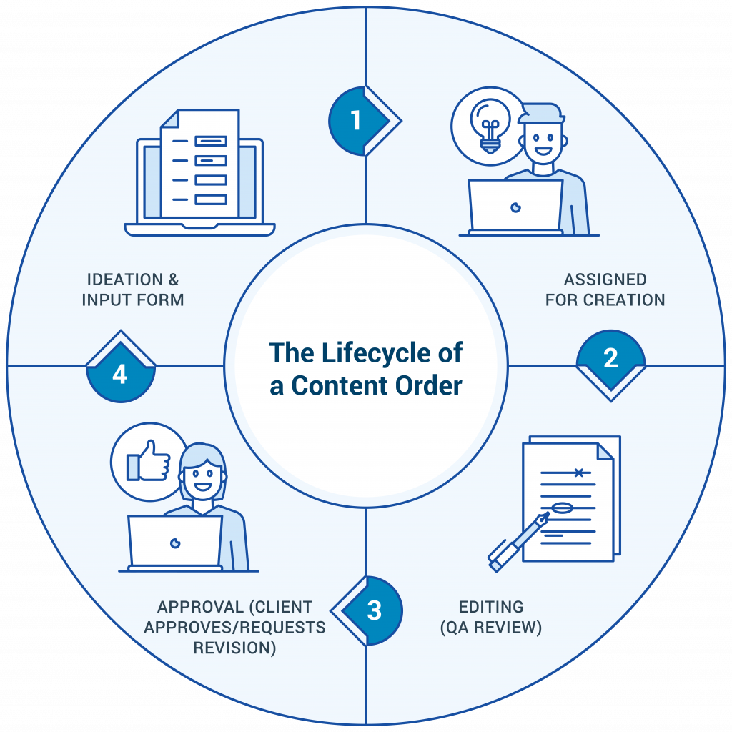 content order lifecycle