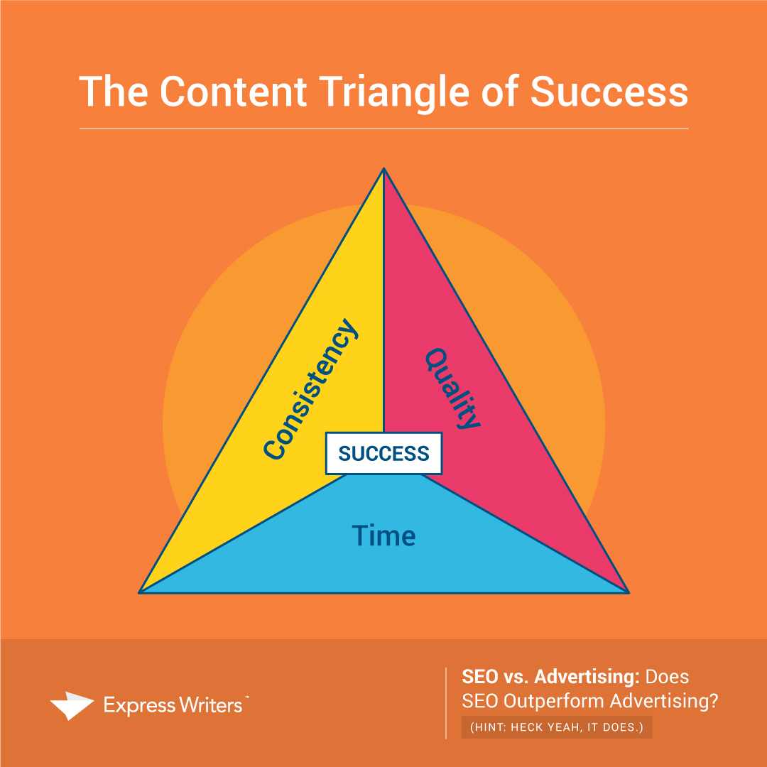 content triangle of success