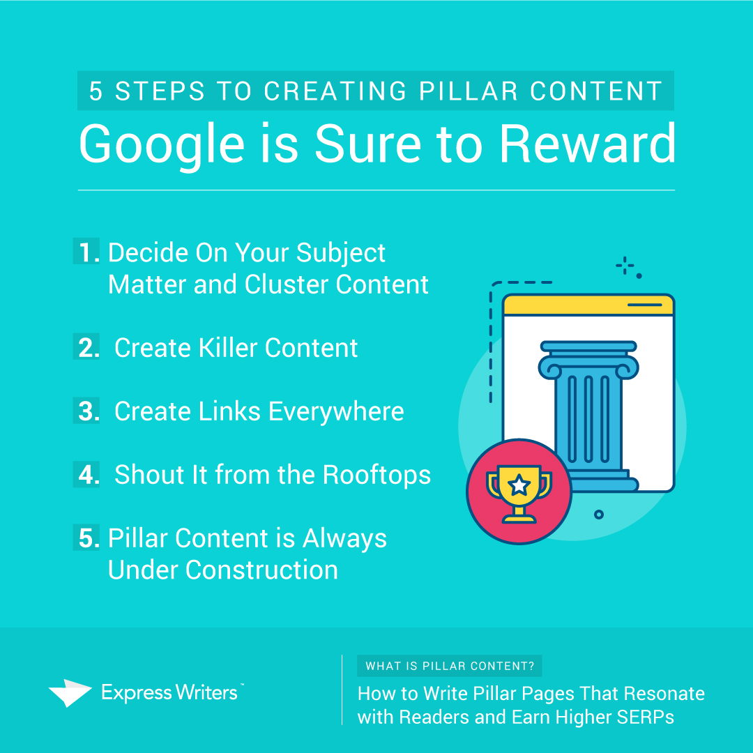 how to create pillar content