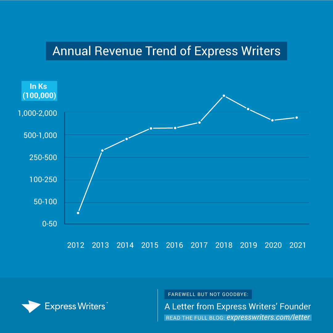 express writers income graph